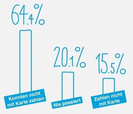01 Infografik Oft Keine Kartenzahlung