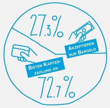 03 Infografik Kartenakzeptanz Gastronomie