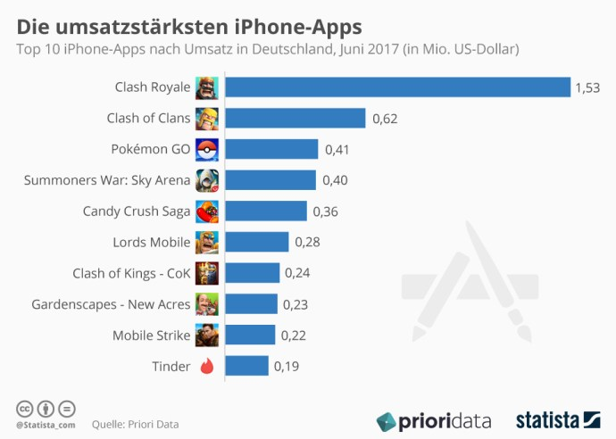 Infografik Top 10 Iphone Apps Nach Umsatz In Deutschland