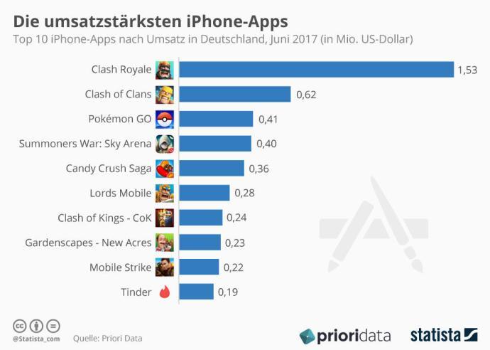 Infografik Top 10 Iphone Apps Nach Umsatz In Deutschland