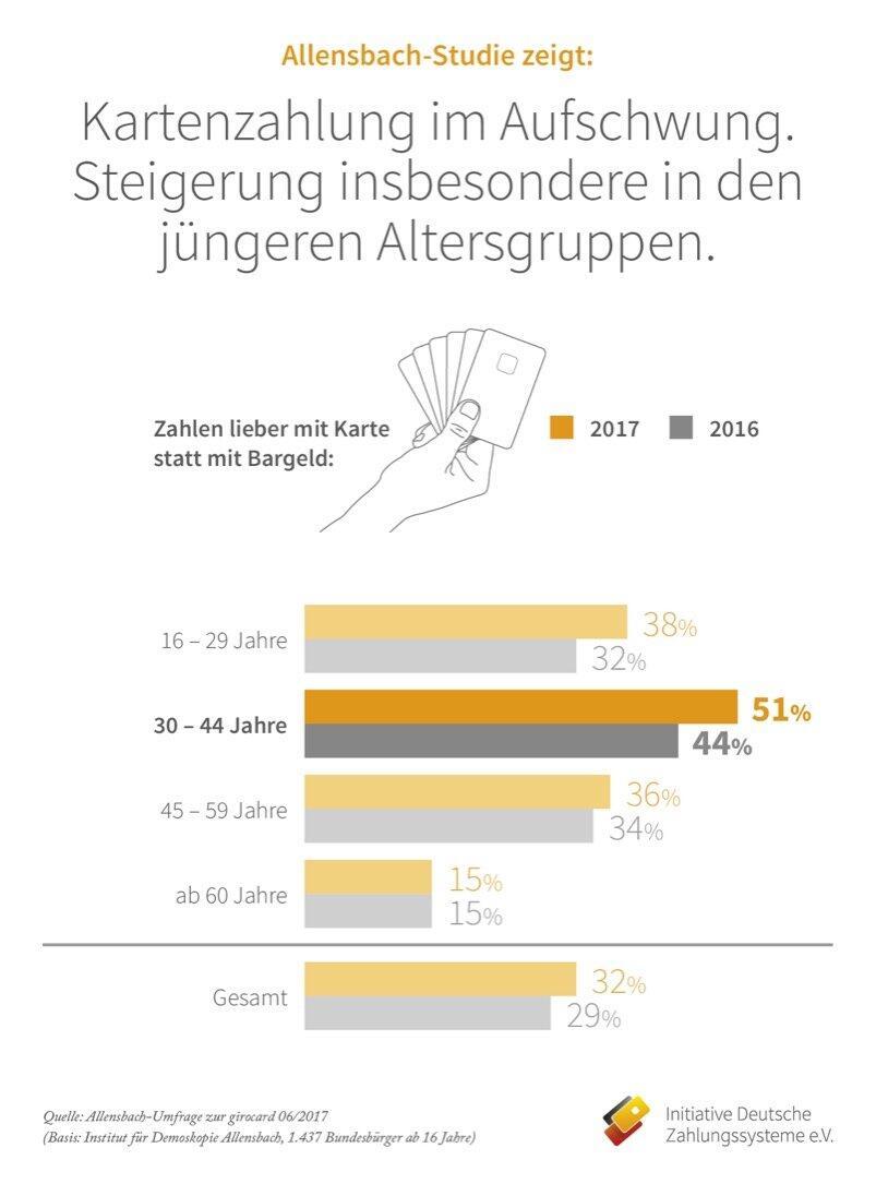Initiative Deutsche Zahlungssysteme Pressegrafik Allensbach Generationenwandel In Der Geldboerse 2