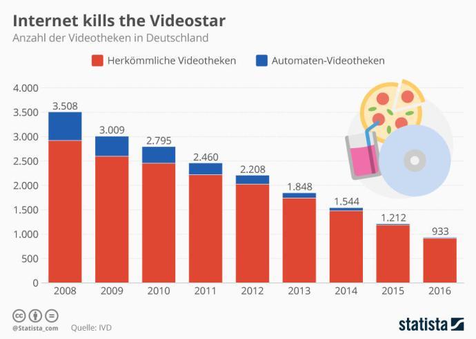 Infografik 10812 Anzahl Der Videotheken In Deutschland N
