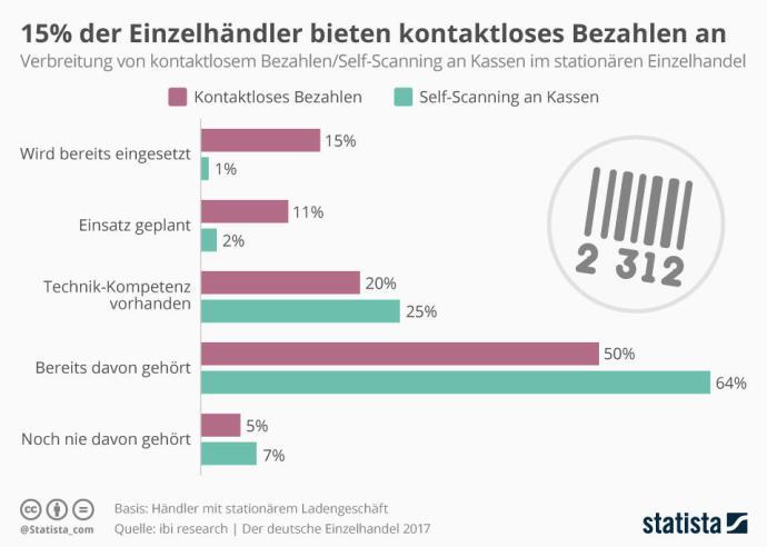 Infografik 11188 Kontaktloses Bezahlen Und Self Scanning An Kassen Im Stationoeren Einzelhandel N