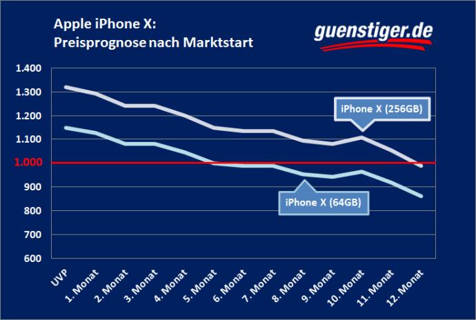 Iphone Preise