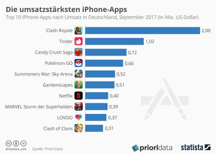 Infografik 10335 Top 10 Iphone Apps Nach Umsatz In Deutschland N (1)