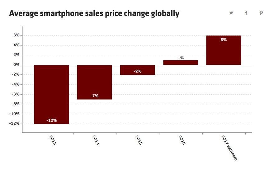 Smartphone Preise