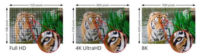 1080 4k 8k Comparison