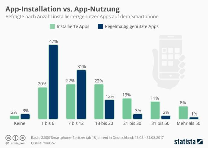 Infografik 12225 Installierte Vs Genutze Apps Auf Dem Smartphone N