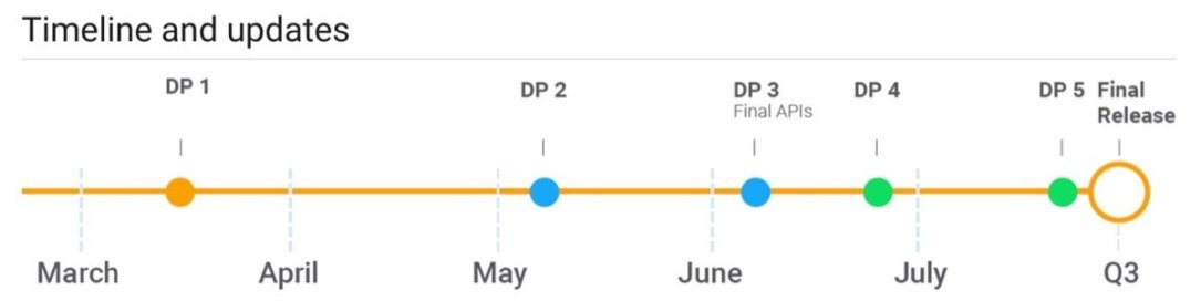 Android P Timeline