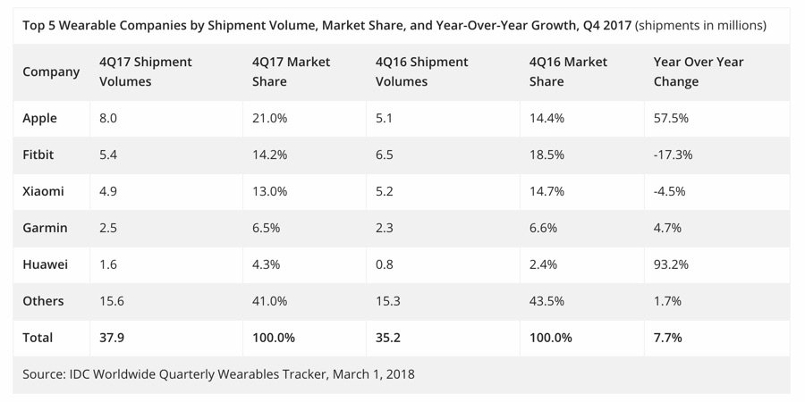 Idc Wearables Q4 2017