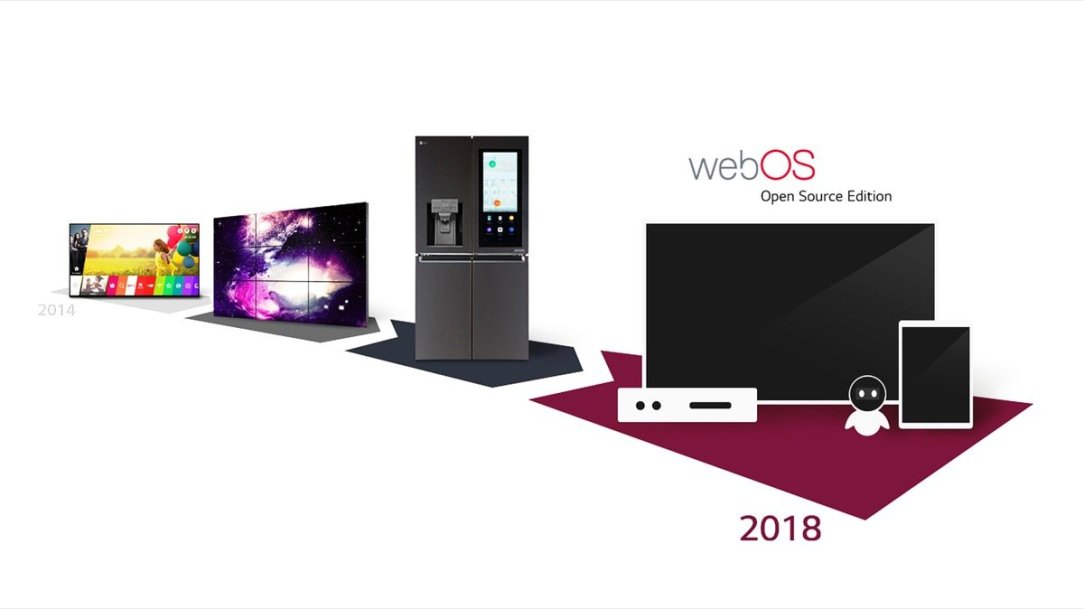 Lg Webos Evolution