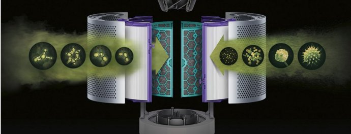 Dyson Pure Cool Luftreiniger Technologie