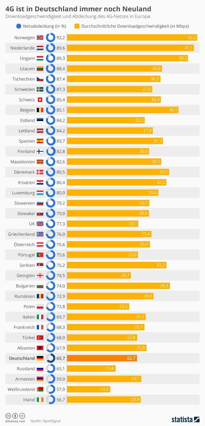 4g Netzabdeckung In Europa
