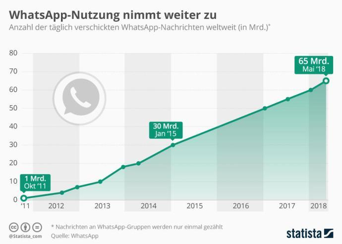 Infografik 13777 Pro Tag Verschickte Whatsapp Nachrichten Weltweit N