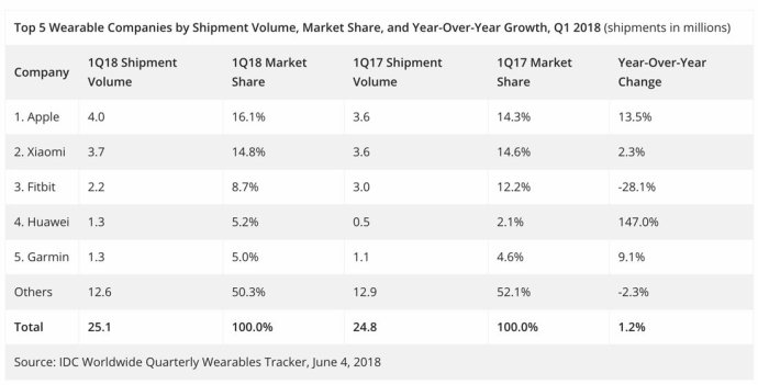 Idc Wearables Q1 2018