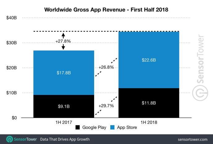 1h 2018 App Revenue Worldwide