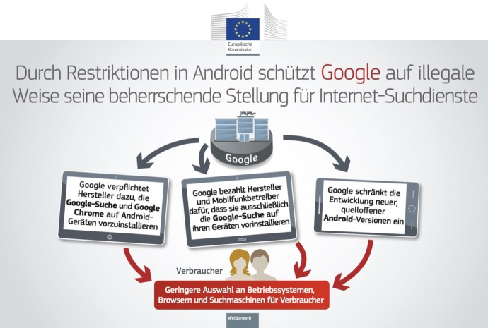 Eu Kommision Google Android