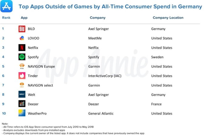Non Game Consumer Spend Germany