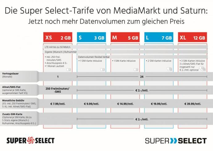 Die Super Select Tarife Von Mediamarkt Und Saturn Jetzt Noch Mehr Datenvolumen Zum Gleichen Preis Low Quality