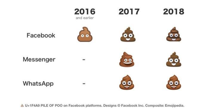 Facebook Emoji Plattformen
