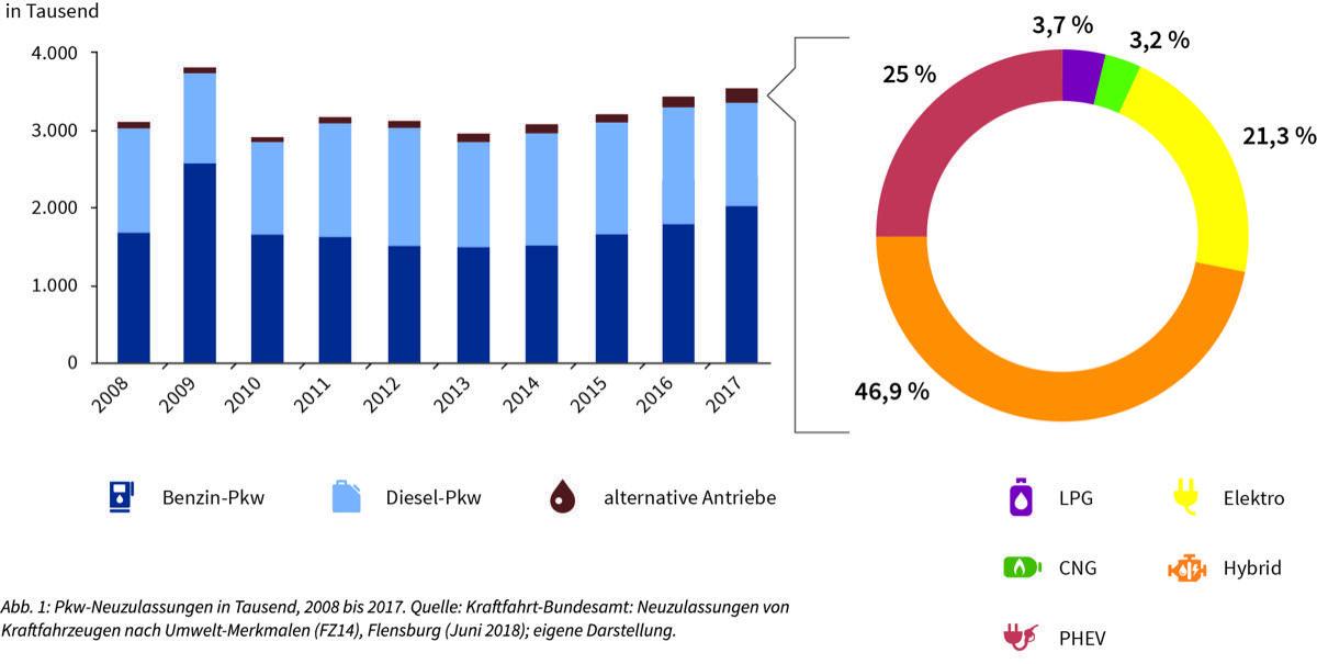 Monitoringbericht 2018 Pkw Neuzulassungen In Tausend