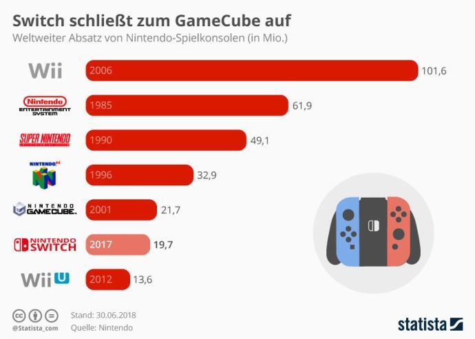 Nintendo Switch Verkaufszahlen