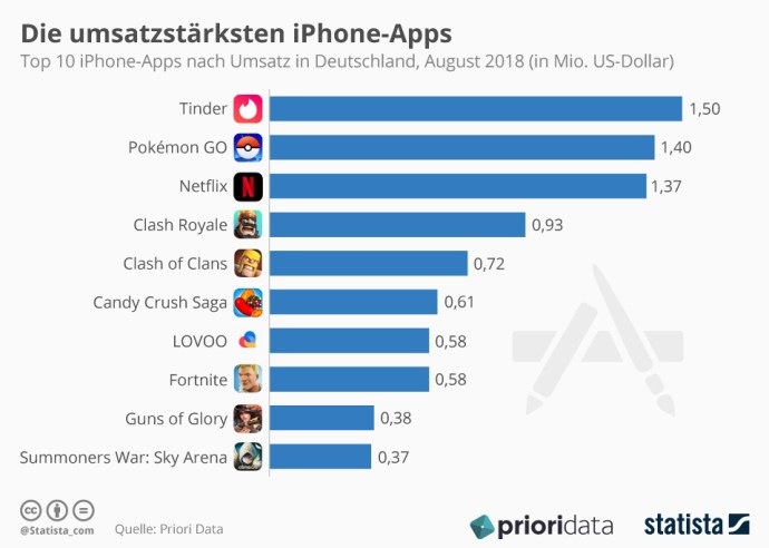 Infografik 10335 Top 10 Iphone Apps Nach Umsatz In Deutschland N