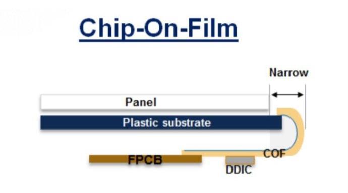 Synaptics Chip On Film