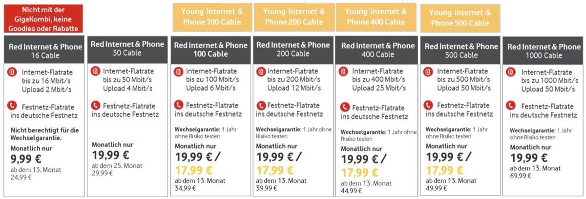 Vodafone tarife internet kabel