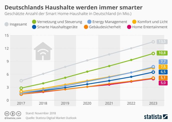 Infografik 3105 Anzahl Der Smart Home Haushalte In Deutschland N
