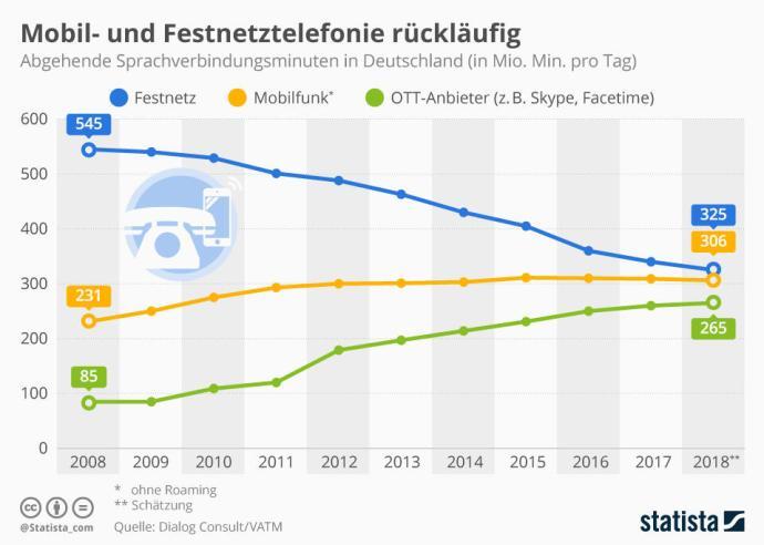 Infografik 3908 Abgehende Sprachverbindungsminuten In Deutschland N