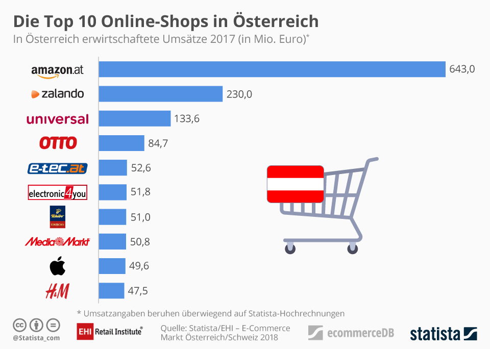Online Shops In At