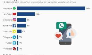 Whatsapp Jugend Deutschland