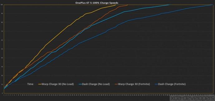Oneplus Warp Dash Charge Vergleich