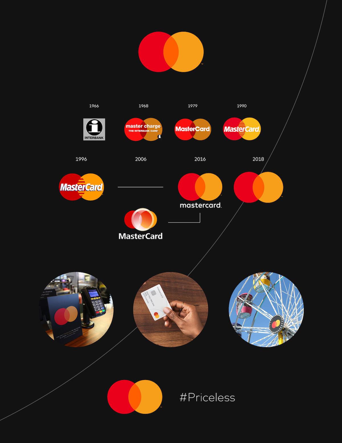 Mastercard Logo Geschichte