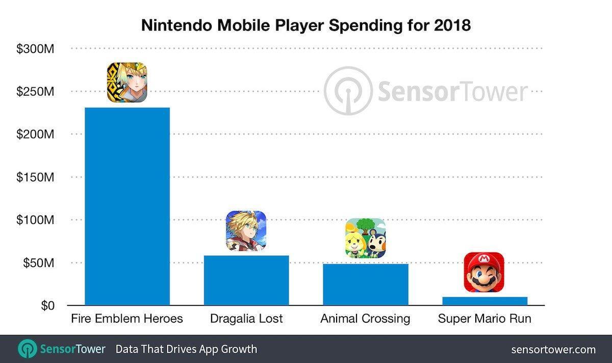 Nintendo 2018 Umsatz Smartphone Spiele