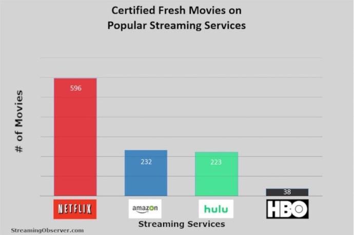 Streaming Filme Netflix Amazon Gut