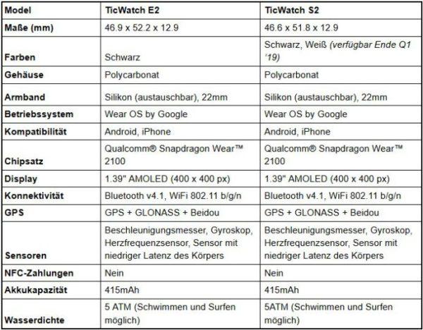 Ticwatch S2 Und E2