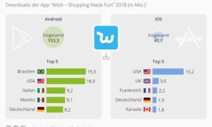 Wish Downloads 2018