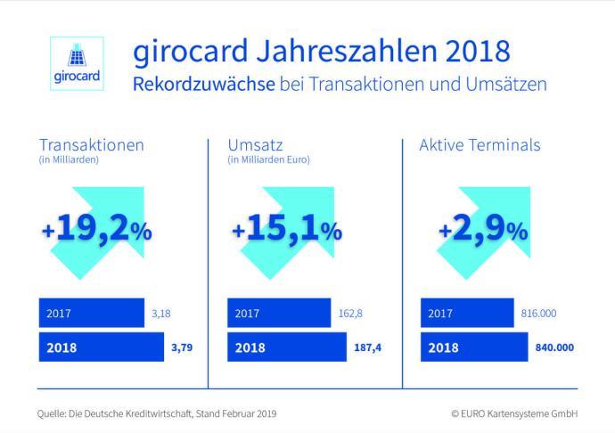 190227 Girocard Grafik Pm Jahreszahlen 2018