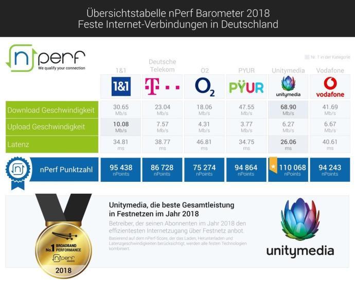 2019 02 12 Barometer Festen Internet Verbindungen Ubersichtstabelle 2018