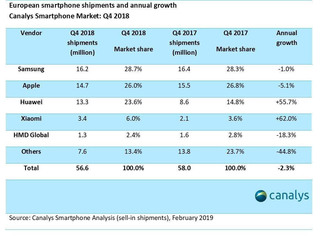 Canalys Smartphone Market Infographic