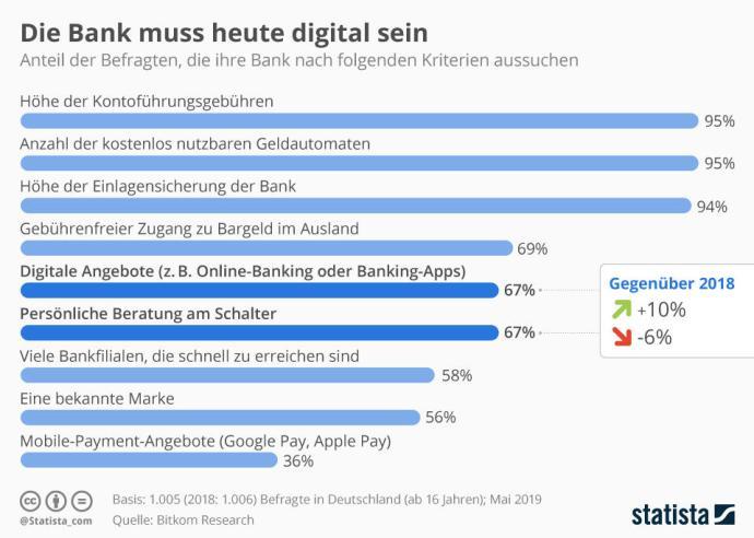 Infografik 18137 Wichtigste Kriterien Bei Der Auswahl Von Banken Und Kreditinstituten N