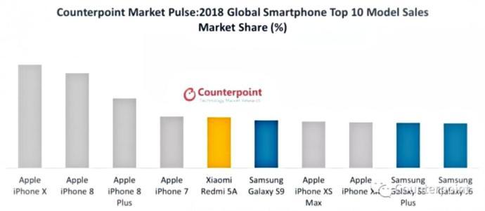 Top 10 Smartphones 2018