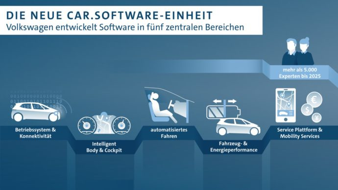 Volkswagen Mit Neuer Software Einheit
