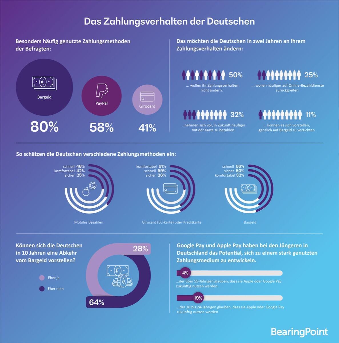 Bearingpoint Infografik Umfrage Zahlungsverhalten