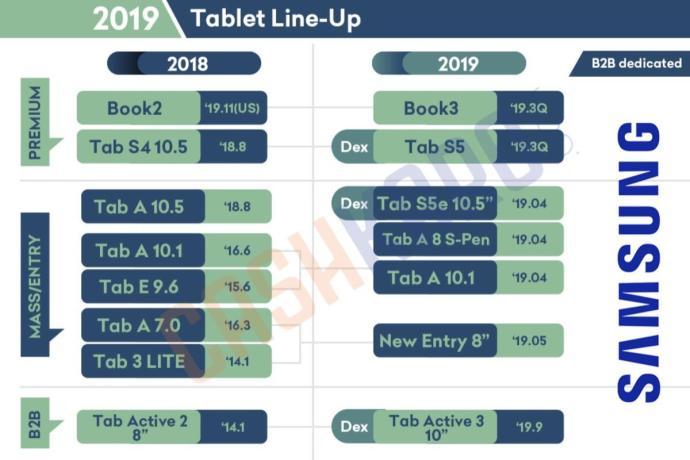 Samsung Tablet Lineup 2019