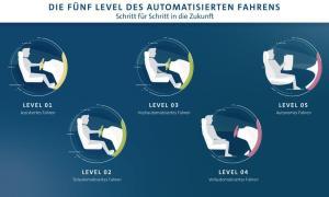 Vw Level Autonomes Fahren