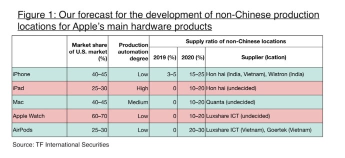 Apple Produktion China