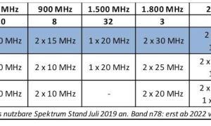 Funkspektrum der Mobilfunkanbieter